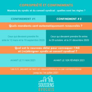 Read more about the article Confinement et copropriété : les règles à respecter